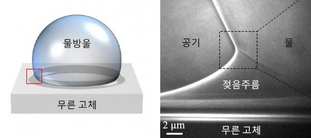 물방울과 만나는 표면이 젖은주름 현상에 의해 융기한다. 확대한 그림(오른쪽)에서 비대칭 삼각형의 모습을 확인할 수 있다. - 포스텍 신소재공학과 제공